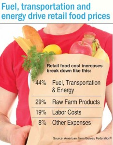 Retail food cost increase