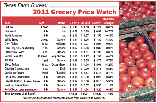 Grocery Price Watch: Texas food prices hold steady - Texas Farm ...