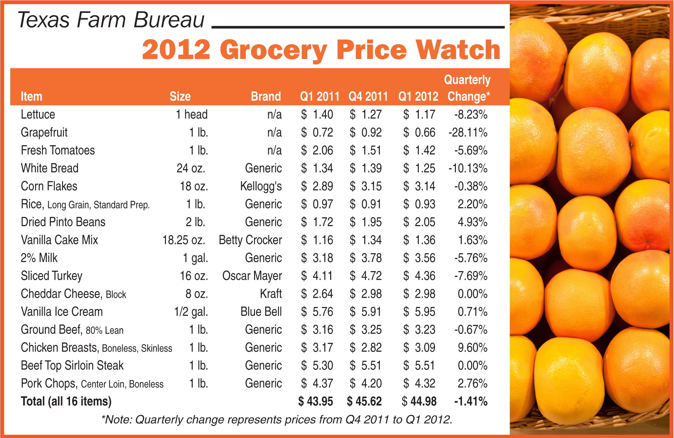 grocery price watch texas food prices down texas farm bureau table top. Black Bedroom Furniture Sets. Home Design Ideas