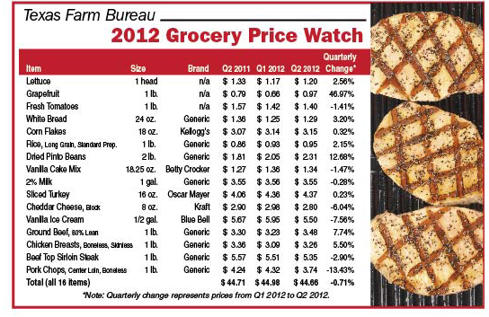 Grocery Price Watch