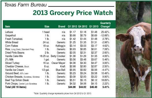 Texas Farm Bureau Grocery Price Watch 2013