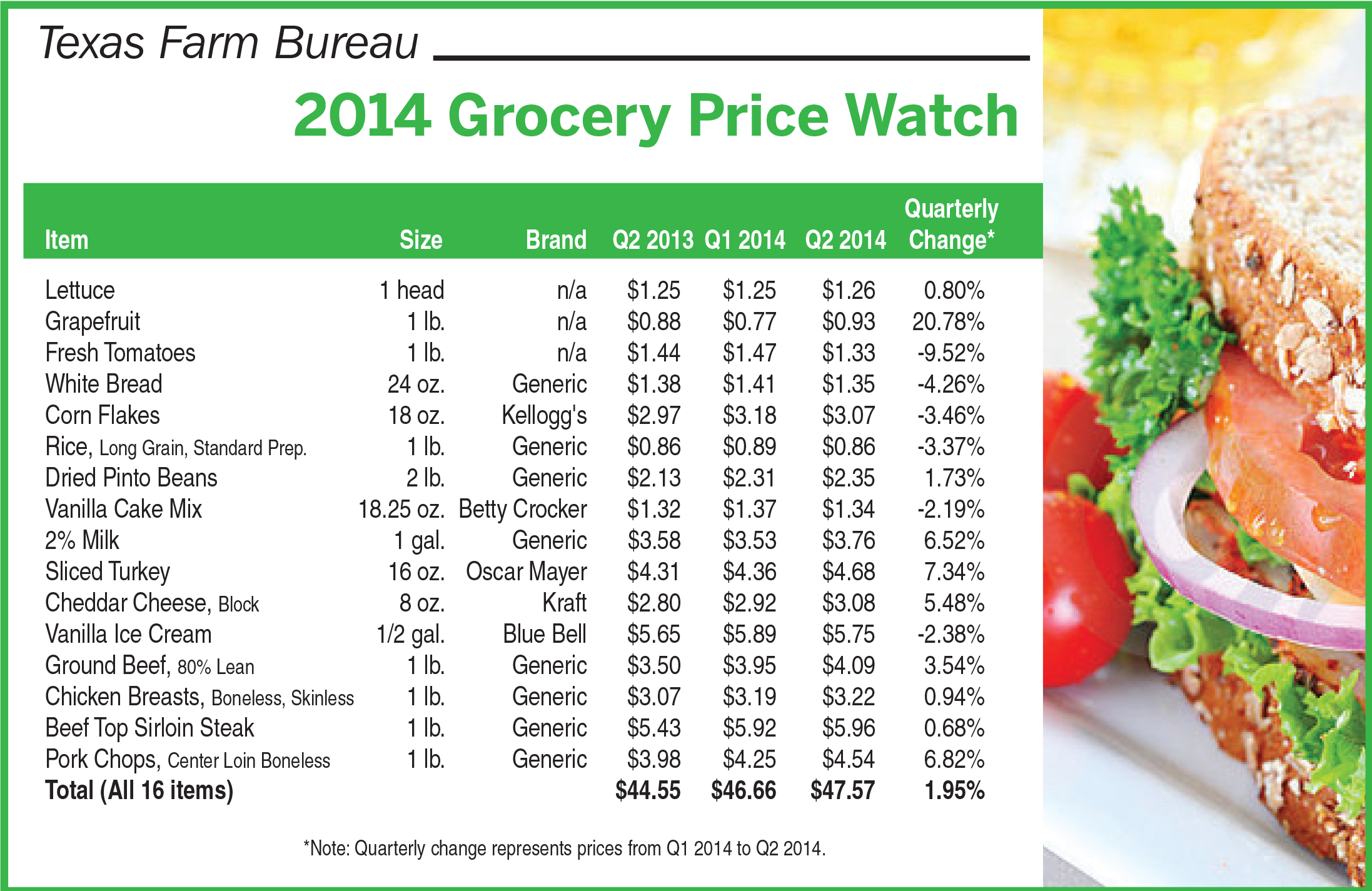 FoodPriceComparison_062014