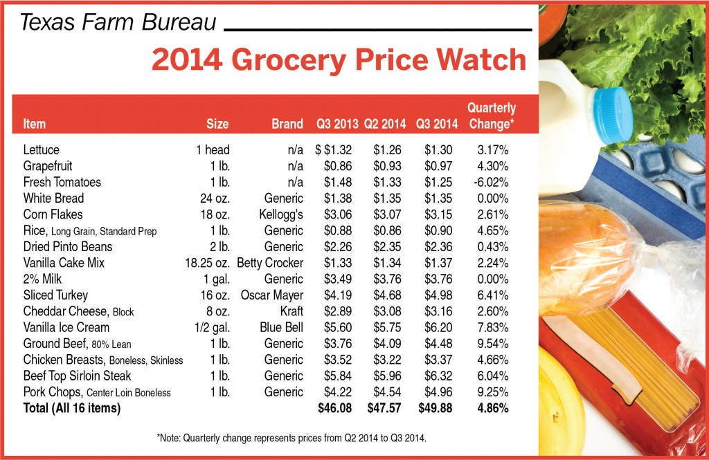 Grocery Price Watch_Q3 2014