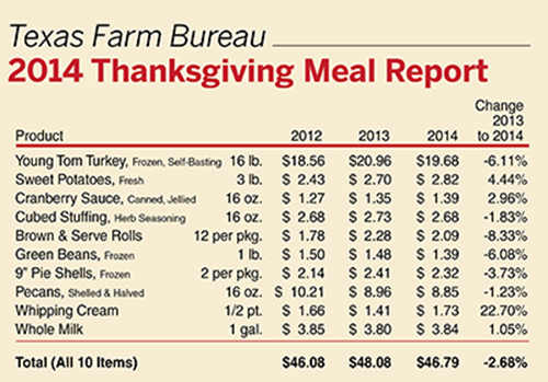 GPW_Thanksgiving2014_Chart_NoPic