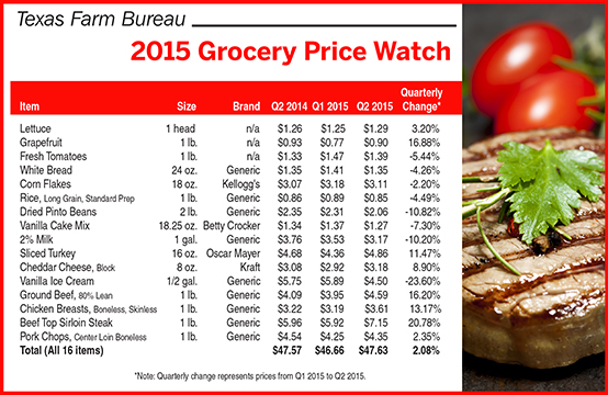FoodPriceComparison_09.2014