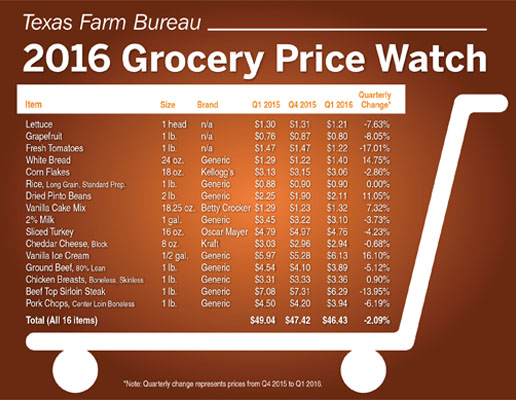 Grocery Price Watch: Food prices keep dropping | Cattle Network
