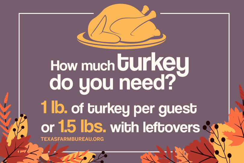 How much turkey should I buy for a COVID Thanksgiving?